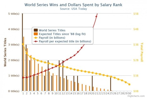 World-Series-chart-1170x780