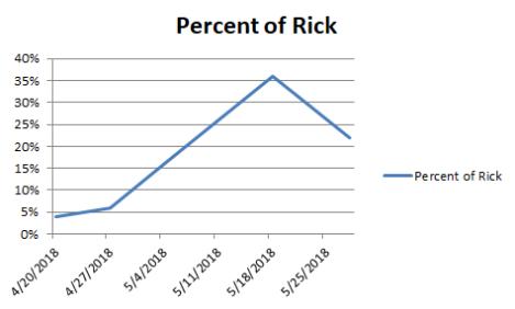 Rick Percentage